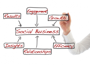 Social Business graphic