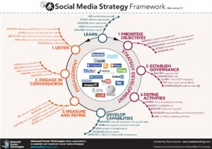 technology strategy document template - social media strategy execution post method joe