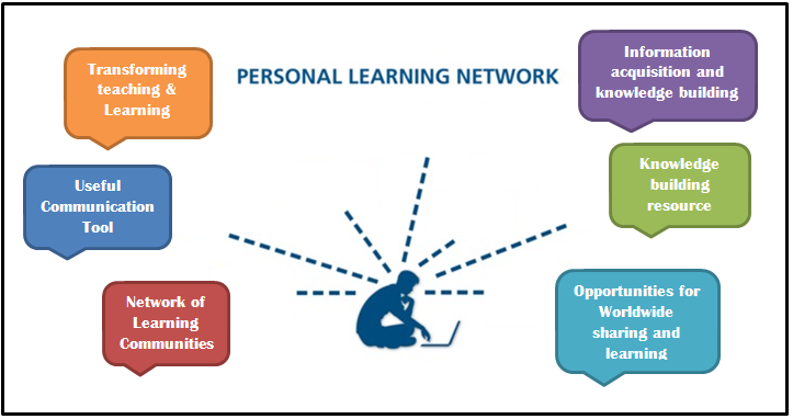 self managed learning This report will have the information about how self-managed learning can enhance lifelong development by evaluating the approaches to self managed learning, ways in.