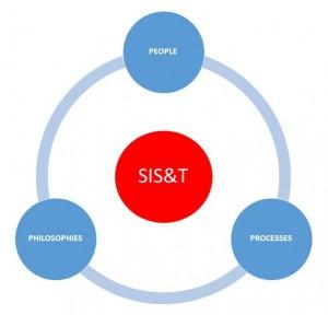SIST_principles
