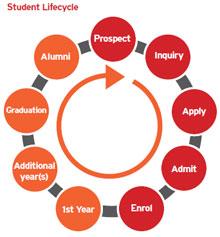 studentlifecycle